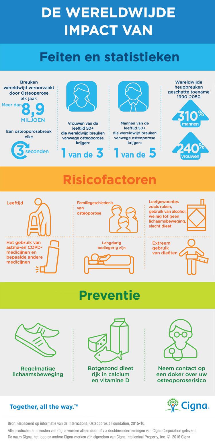Wereldwijde impact van osteoporose